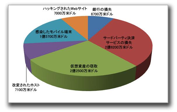 図1:被害額