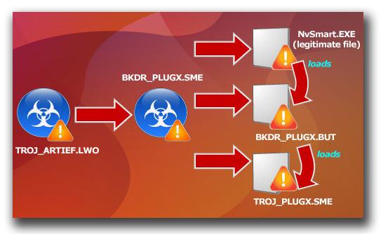 図1:「PlugX」を利用する攻撃における感染フロー