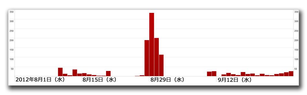図1:トレンドマイクロのクラウド型セキュリティ基盤「Trend Micro Smart Protection Network」による「QUERVAR」のデータ
