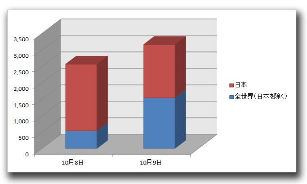 図:今回の事例に関連する「DORKBOT」の感染数