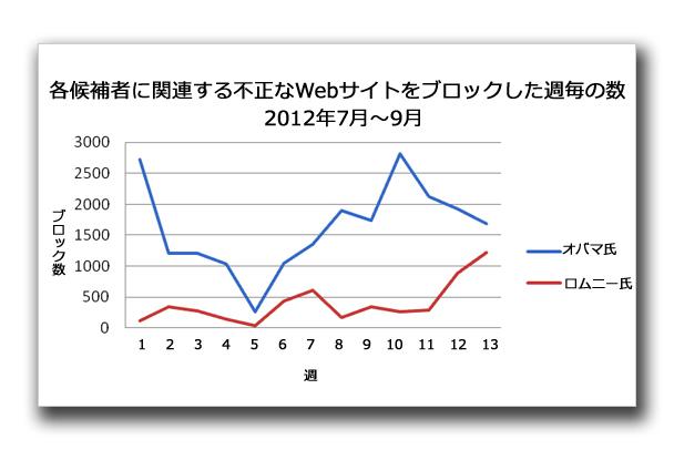 図1:2012年7月~9月、各候補者に関連する不正なWebサイトをブロックした週毎の数