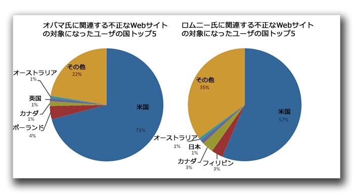 図2:2012年7月~9月、各候補者に関連する不正なリンクの対象になったユーザの国