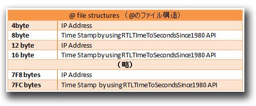 図3:設定ファイルの構造