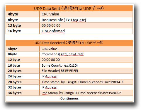 図4:「BKDR_ZACCESS」が利用するUDP通信のデータ構成内容