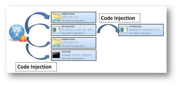 図7:「BKDR_ZACCESS」が利用するコードインジェクションの手法