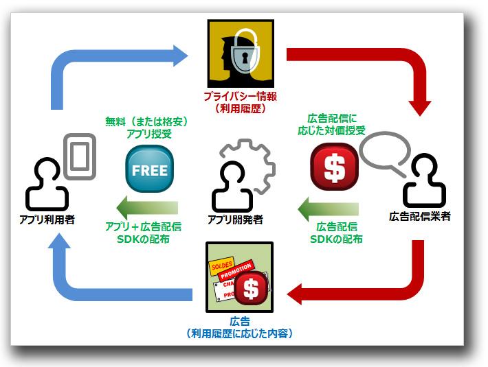 図1:アプリと広告配信SDKによるエコサイクル
