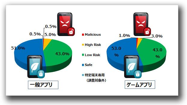 図4:Mobile App Reputationによるプライバシーリーク評価結果