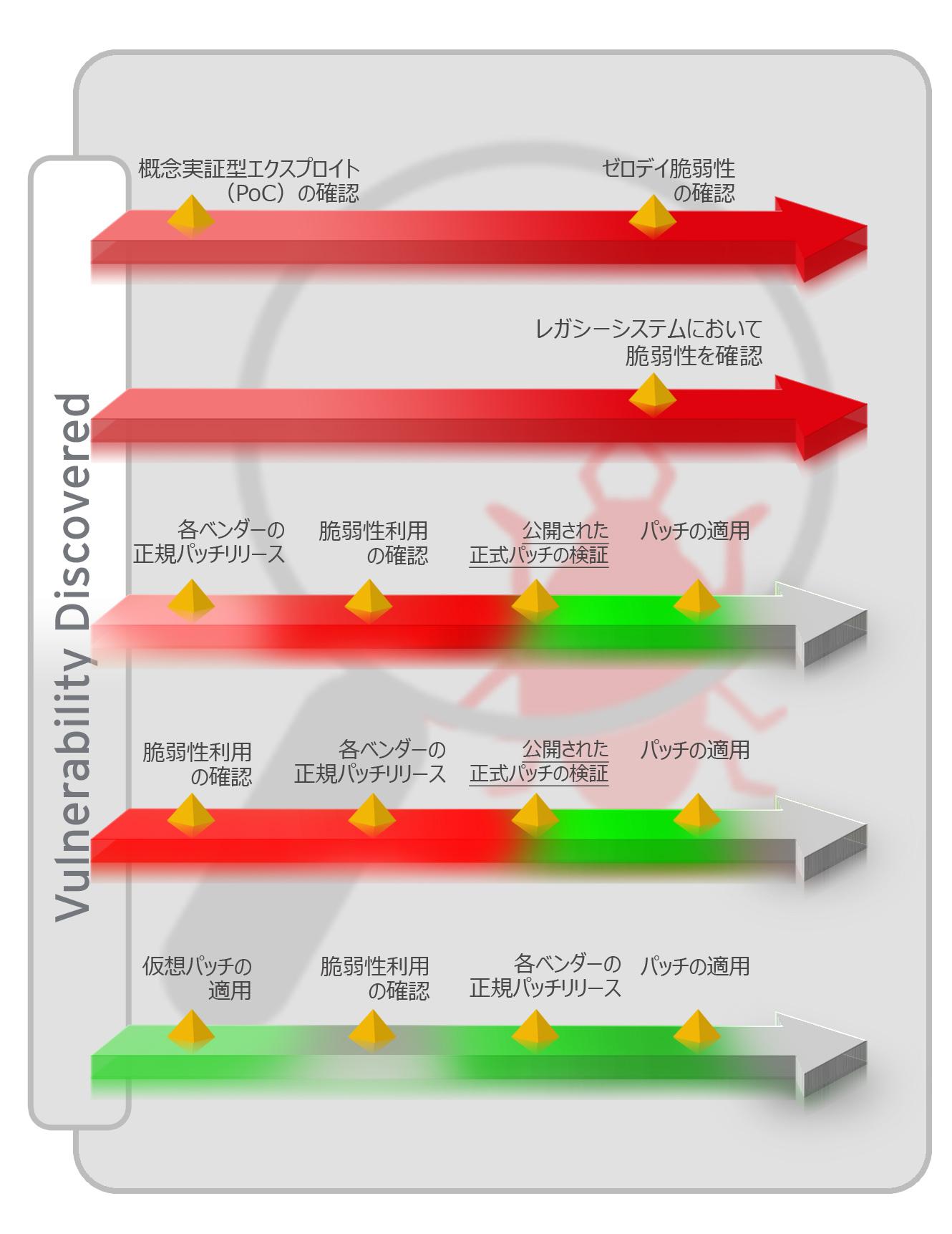 図:脆弱性確認と仮想パッチの優位性