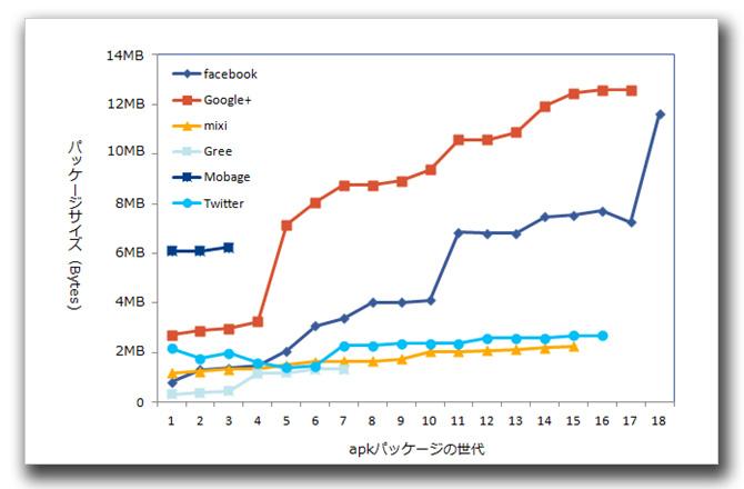 図2:ソーシャルネットワークサービスアプリのapkパッケージサイズ変遷