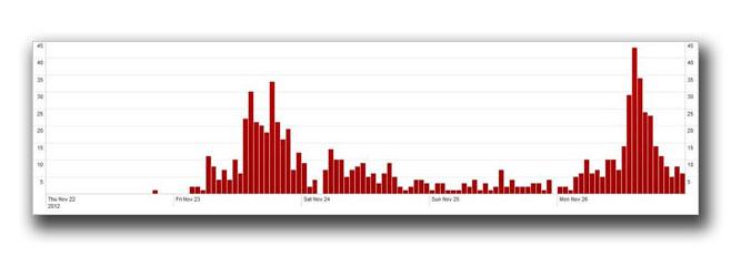 図1:2012年11月23日~11月26日における「WORM_VOBFUS」の感染数