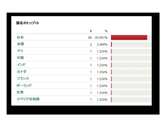 図2:「WORM_PHORPIEX.JZ」の感染数がもっとも多い国は日本