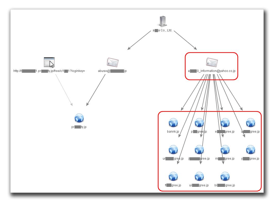 図4:登録者は、「ar<省略>0_information@yahoo.co.jp」メールアドレスを使用し、複数のドメインを取得。これらドメインを使った迷惑メール送信活動が確認されている