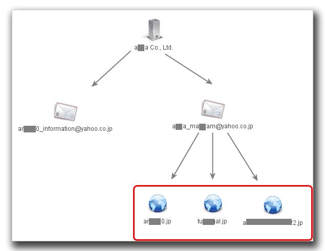 図6:登録者は、「ポイント制の有料出会い系サイト」を運営している。