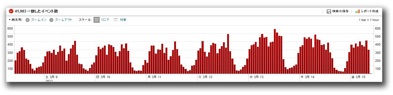 図5:日本国内の利用者が感染連鎖の入口である「q.php」へ訪れた件数推移