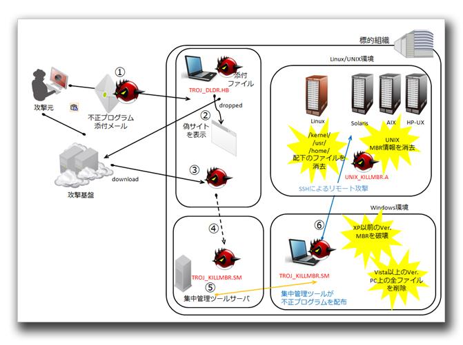 図1:韓国企業に対するサイバー攻撃の流れ