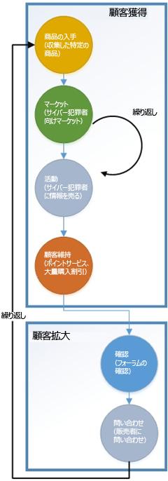 図1:サイバー犯罪者のビジネスモデル例