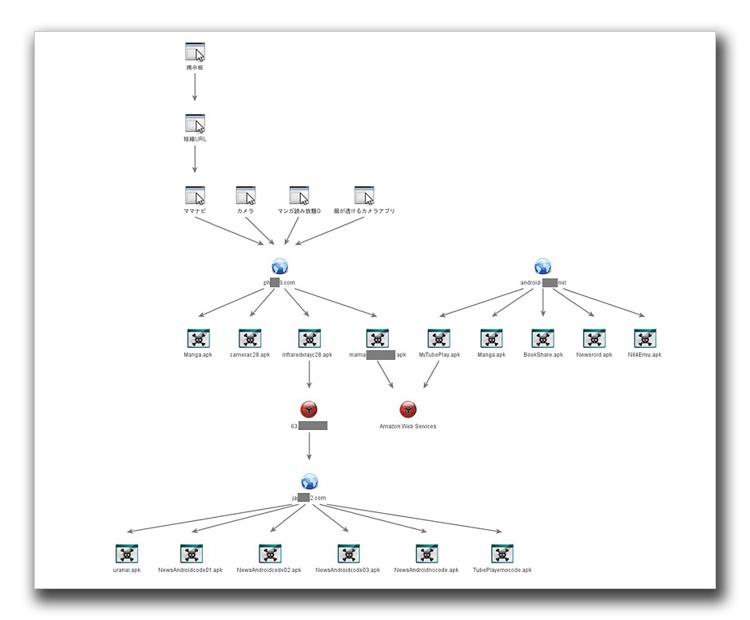 図9:ホスティングサーバを深掘りし新たな不正アプリを発見