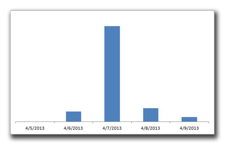 図2:攻撃が発生した当日の 7日前後のトラフィック