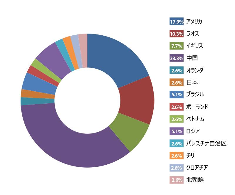 図1:攻撃数に基づく国別割合