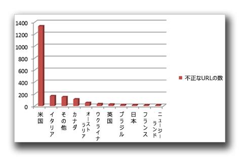 図5:「Trend Micro Smart Protection Network」で確認された、国別の、ボストン・マラソン同時爆破事件に関連する不正 URL の数