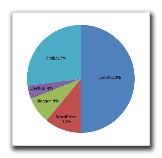 図1:トレンドラボが確認した「アイアンマン3」に関連する偽サイトの半数は、Tumblr を利用