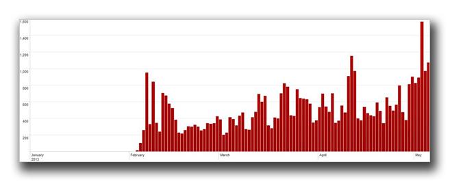図1:「Trend Micro Smart Protection Network」による「ZBOT」のフィードバック(2013年1月~5月7日まで)