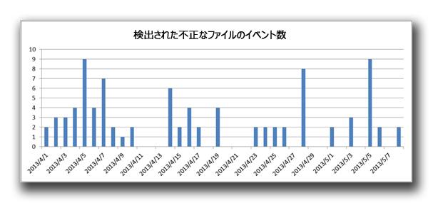 図2:検出された不正なファイル数