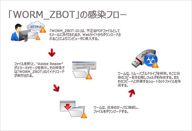 図2:「WORM_ZBOT.GJ」の感染フロー