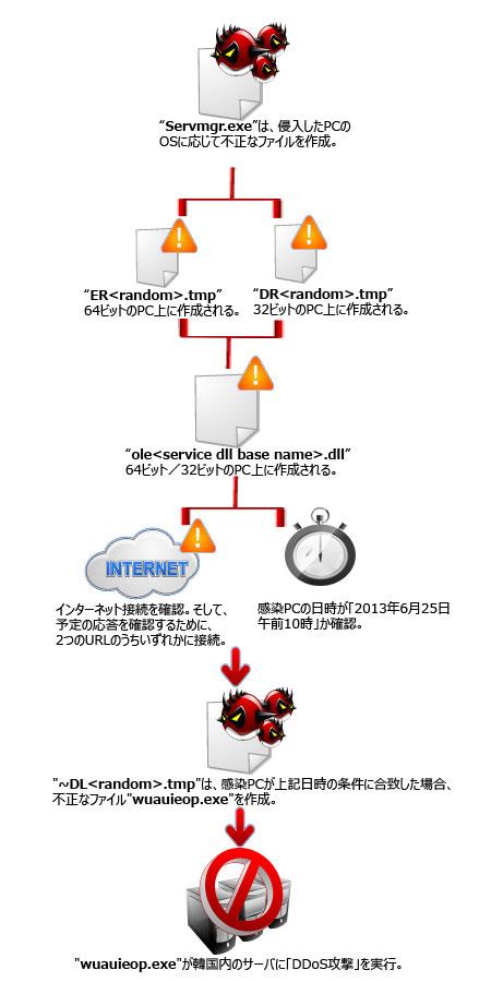 DDoS攻撃実行までの流れ