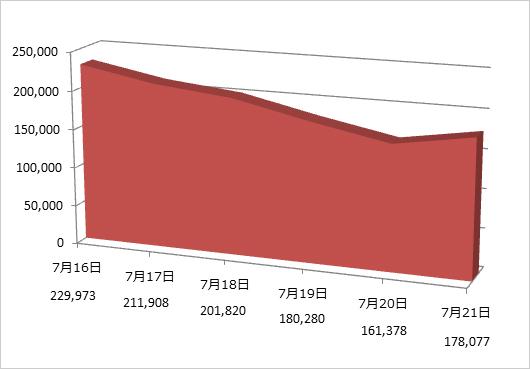 図1:今回の攻撃で確認される9か所のC&Cサーバに対する日本からのアクセス数推移
