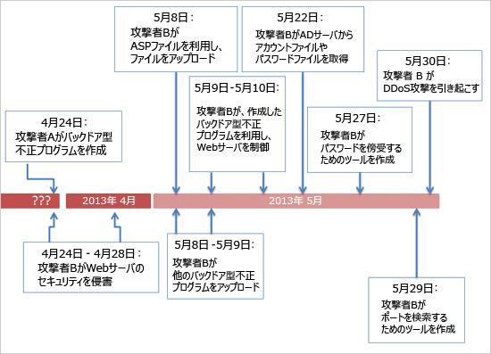 図1:攻撃の時系列