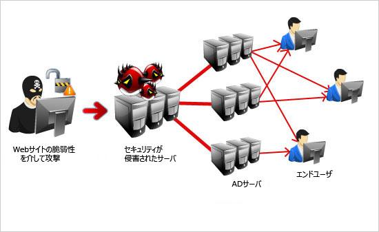図2:繰り返す攻撃