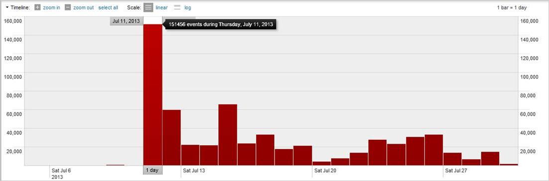 図1:「PE_EXPIRO」の感染数(期間:2013年7月6日~27日)