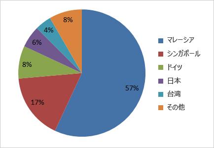 図3:フィッシングページにアクセスしてしまった国別ユーザ数