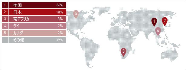 EvilGrabファミリは、アジア太平洋地域圏にもっとも流布していることが判明