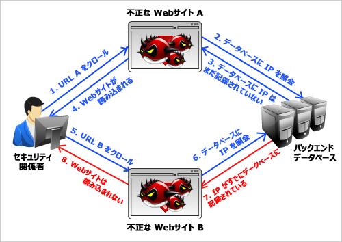 図1:セキュリティベンダによるクローリングの回避方法