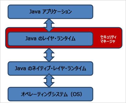 図1:Java のセキュリティモデル