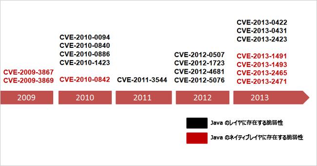 図2:頻繁に利用されるJava の脆弱性(時系列)