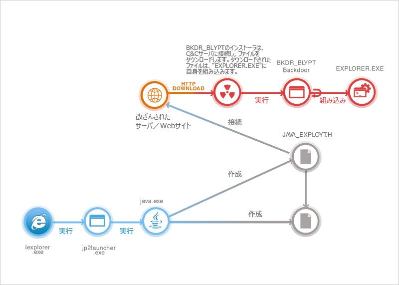 図1:「BKDR_BLYPT」の感染フロー