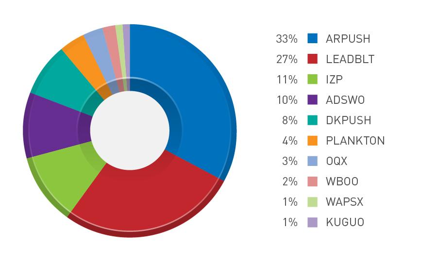 図3:Android 端末向け高リスクアプリ(アドウェア)のファミリ:トップ10