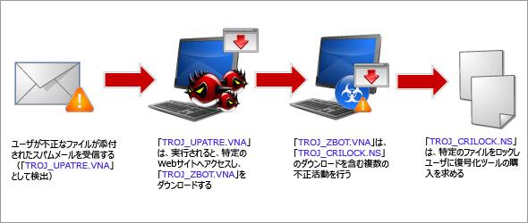 図3:「CryptoLocker」の感染フロー