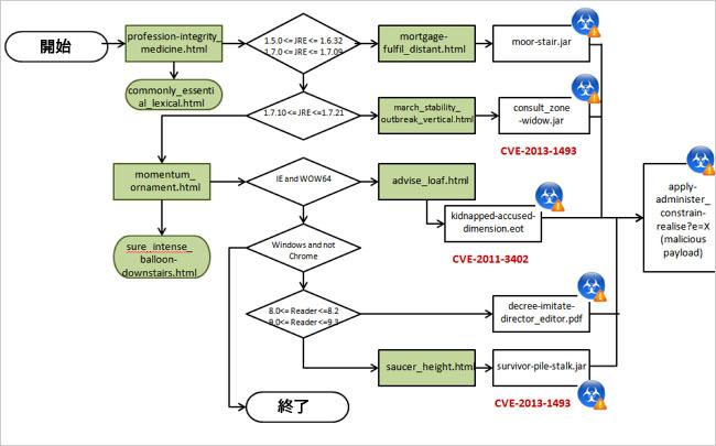 図1:Cool Exploit Kit の感染フロー