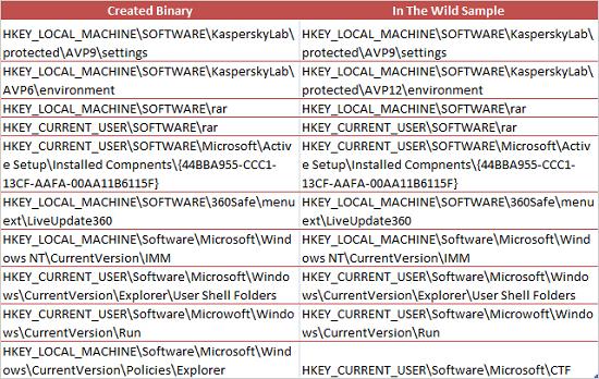 表1:変更が加えられた Windows のレジストリキーの一覧
