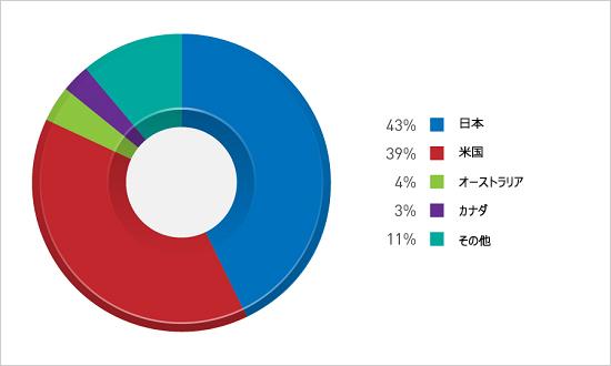 図3:IPアドレスへのトラフィック分布