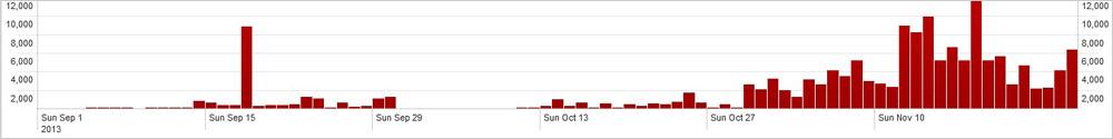 図1:中南米における 9月-11月の VBScript系不正プログラムの活動