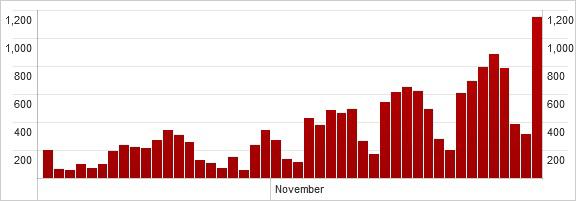 図2:中南米における 11月の VBScript系不正プログラムの感染数
