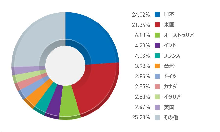 図1:ビットコイン発掘不正プログラムの感染割合