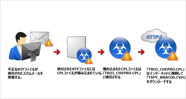 図3:TROJ_CHEPRO.CPL の感染経路