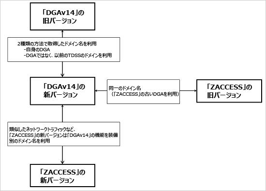 図1:「TDSS」と「ZACCESS」の相関図
