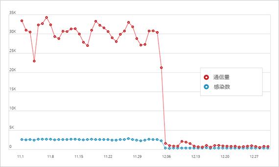 図1:2013年 11月~12月における「ZeroAccess」の活動